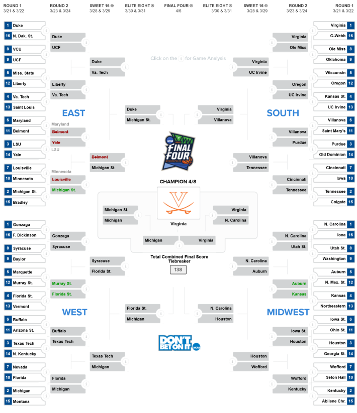 March Madness Bracket 2019