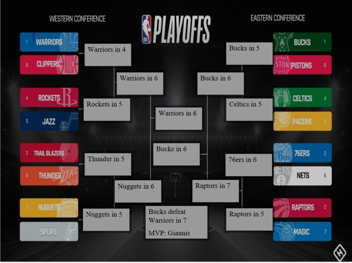 Eric Fenstermaker NBA Playoff Bracket 2019